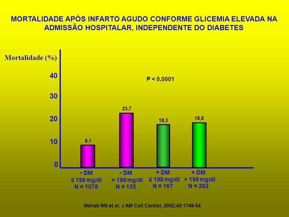 0 10 20 30 40 Mortalidade (%) - DM 198 mg/dl N = 1078 - DM > 198 mg/dl N = 135 MORTALIDADE APÓS INFARTO AGUDO CONFORME GLICEMIA ELEVADA NA ADMISSÃO HO