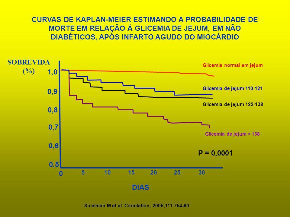 0,5 0,6 0,7 0,8 0,9 SOBREVIDA (%) 5 1015202530 DIAS 1,0 0 CURVAS DE KAPLAN-MEIER ESTIMANDO A PROBABILIDADE DE MORTE EM RELAÇÃO À GLICEMIA DE JEJUM, EM