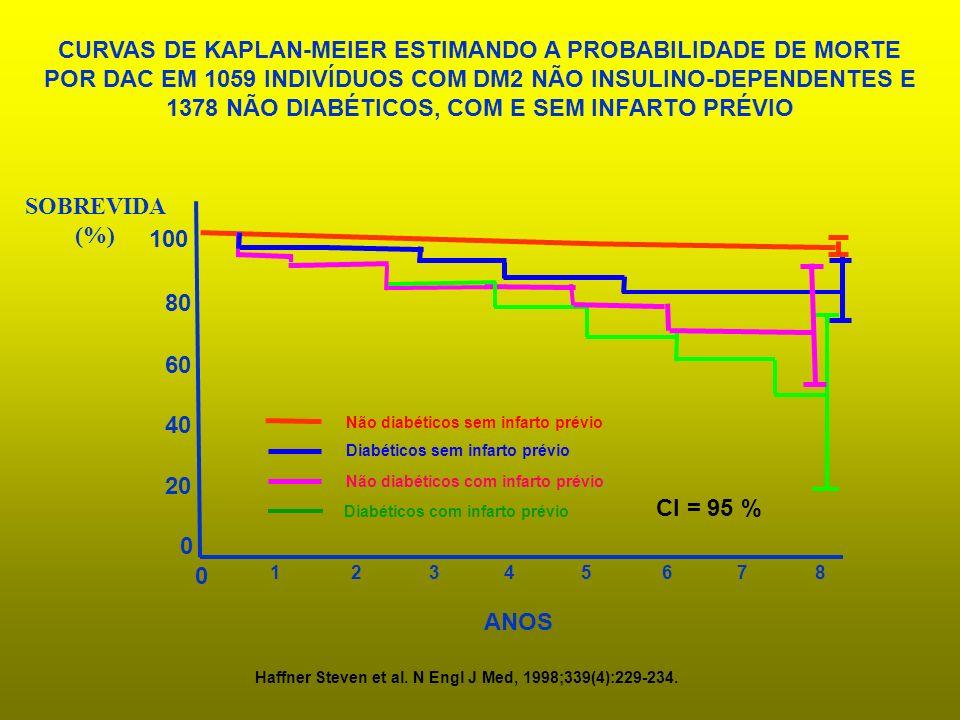 0 20 40 60 80 SOBREVIDA (%) 1 234567 ANOS 100 0 8 CURVAS DE KAPLAN-MEIER ESTIMANDO A PROBABILIDADE DE MORTE POR DAC EM 1059 INDIVÍDUOS COM DM2 NÃO INS