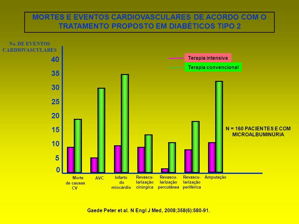 0 5 10 No. DE EVENTOS CARDIOVASCULARES Morte de causas CV AVC Infarto do miocárdio Terapia intensiva Terapia convencional 15 20 25 30 35 40 Revascu- l