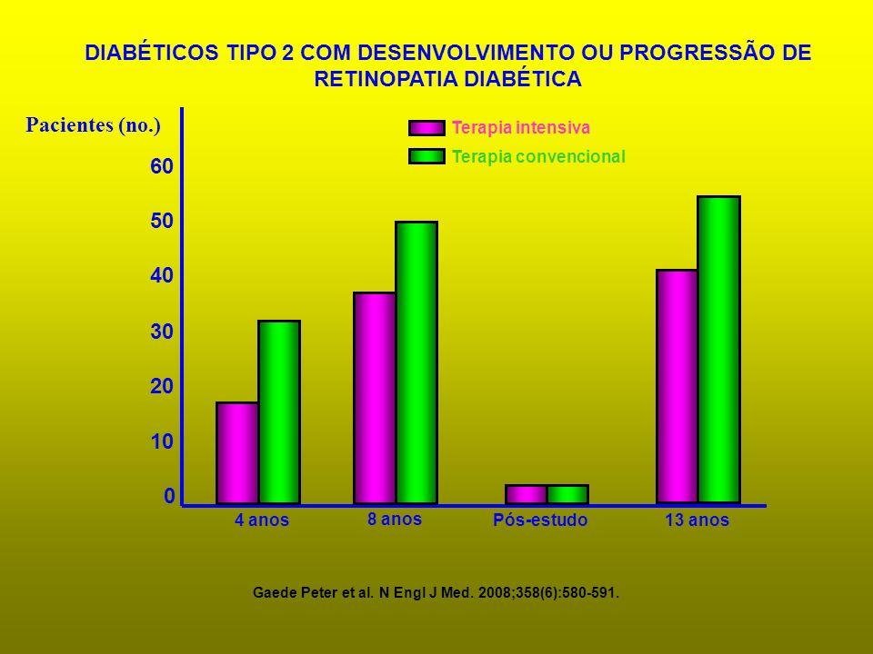 0 10 20 30 40 50 60 Pacientes (no.) 4 anos 8 anos 13 anosPós-estudo Terapia intensiva Terapia convencional DIABÉTICOS TIPO 2 COM DESENVOLVIMENTO OU PR