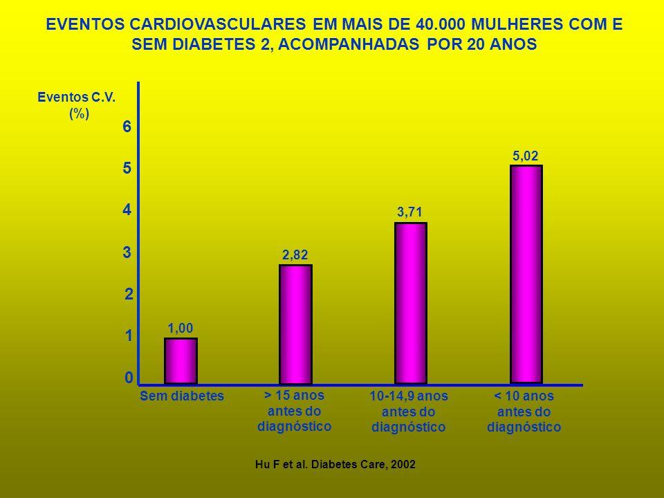0 2 3 4 5 6 Sem diabetes > 15 anos antes do diagnóstico 10-14,9 anos antes do diagnóstico < 10 anos antes do diagnóstico 1 1,00 2,82 3,71 5,02 Eventos