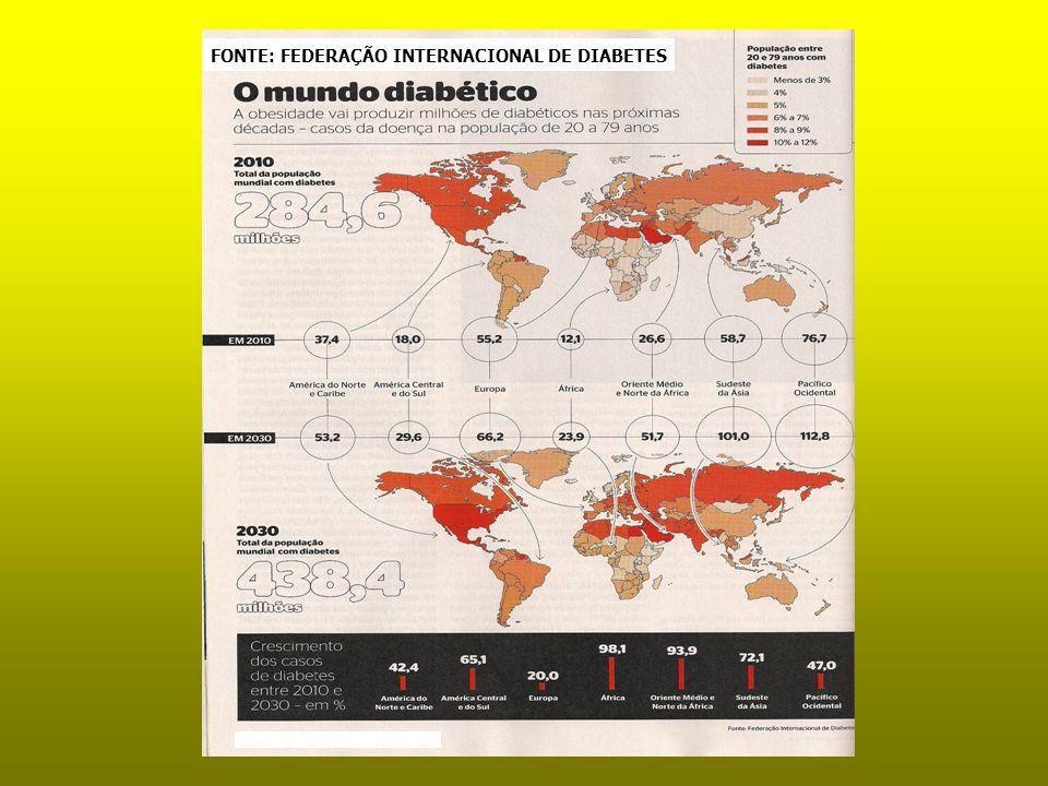 FONTE: FEDERAÇÃO INTERNACIONAL DE DIABETES
