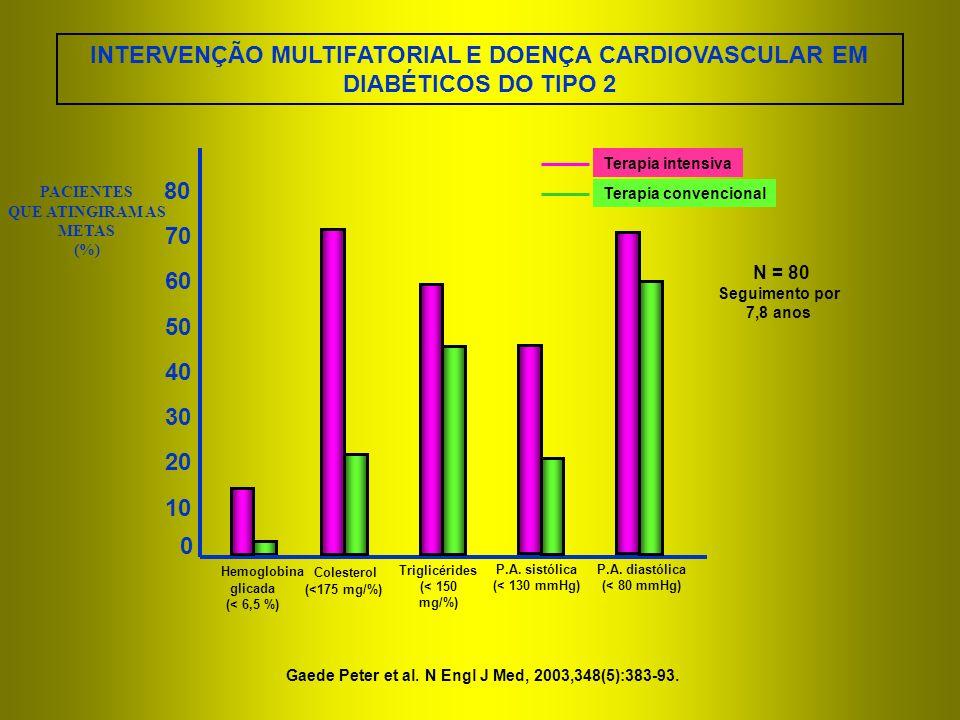 0 10 20 PACIENTES QUE ATINGIRAM AS METAS (%) Hemoglobina glicada (< 6,5 %) Colesterol (<175 mg/%) Triglicérides (< 150 mg/%) Terapia intensiva Terapia