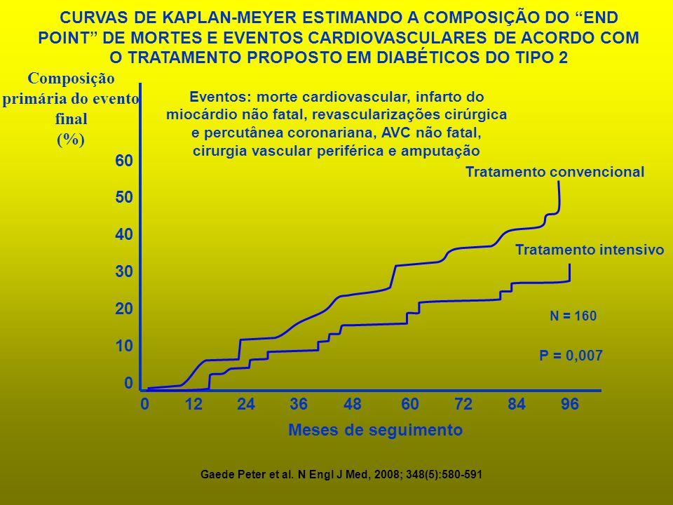 0 10 20 30 40 50 60 0 3648 Tratamento intensivo Tratamento convencional Meses de seguimento Composição primária do evento final (%) 1224 6072 8496 P =