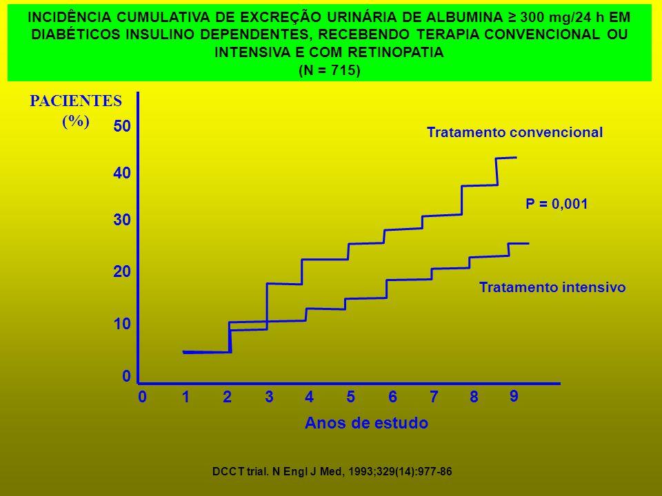 0 10 20 30 0 34 Tratamento intensivo Tratamento convencional Anos de estudo PACIENTES (%) 12 56 78 P = 0,001 DCCT trial. N Engl J Med, 1993;329(14):97