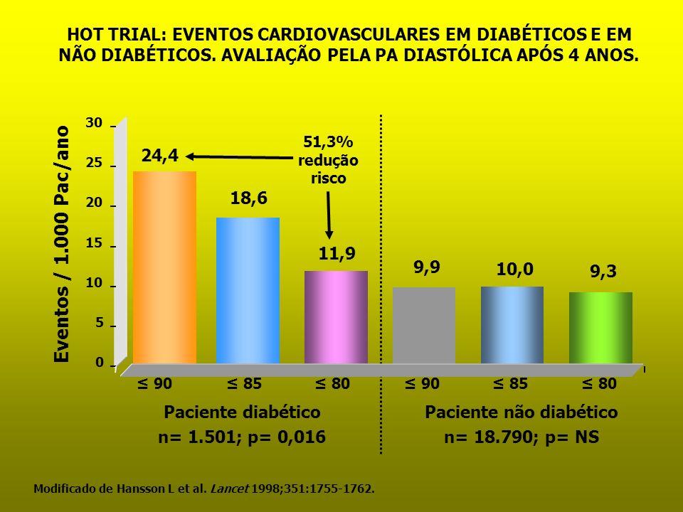 Modificado de Hansson L et al. Lancet 1998;351:1755-1762. 90 Eventos / 1.000 Pac/ano Paciente diabético n= 1.501; p= 0,016 85 80 90 85 80 Paciente não
