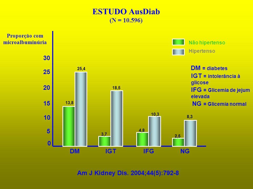 Proporção com microalbuminúria ESTUDO AusDiab (N = 10.596) IGTNG 0 5 25 20 30 10 15 DMIFG 13,8 25,4 3,7 18,5 4,8 10,3 2,5 8,3 Am J Kidney Dis. 2004;44