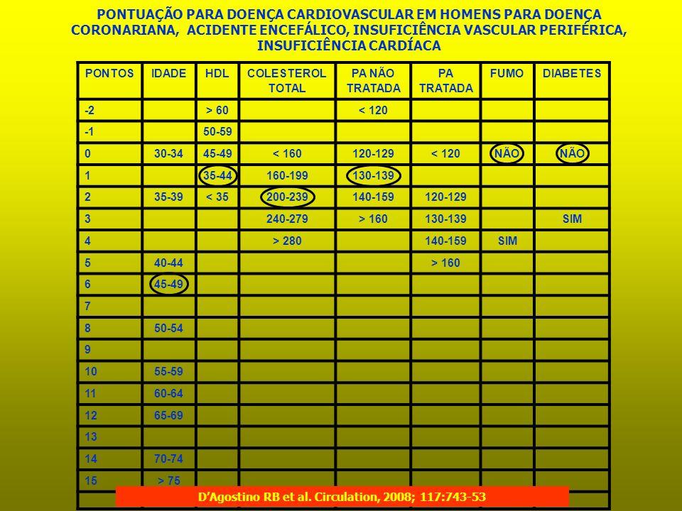 PONTOSIDADEHDL COLESTEROL TOTAL PA NÃO TRATADA PA TRATADA FUMODIABETES -2> 60< 120 50-59 030-3445-49< 160120-129< 120NÃO 135-44160-199130-139 235-39<