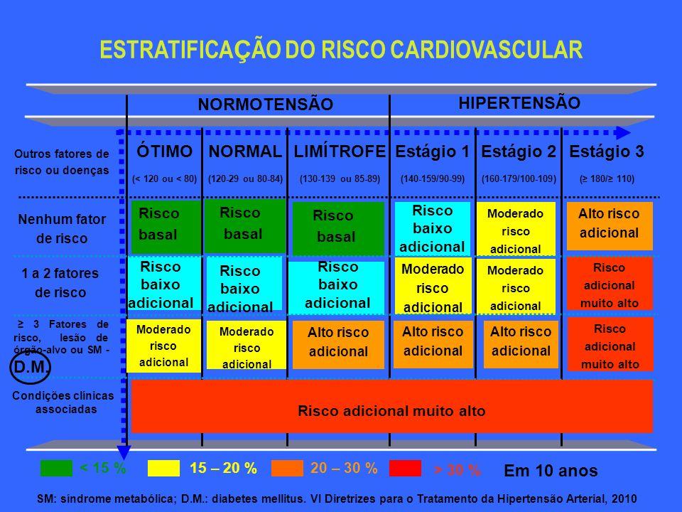 ESTRATIFICA Ç ÃO DO RISCO CARDIOVASCULAR 3 Fatores de risco, lesão de órgão-alvo ou SM - D.M. Risco adicional muito alto 1 a 2 fatores de risco Alto r