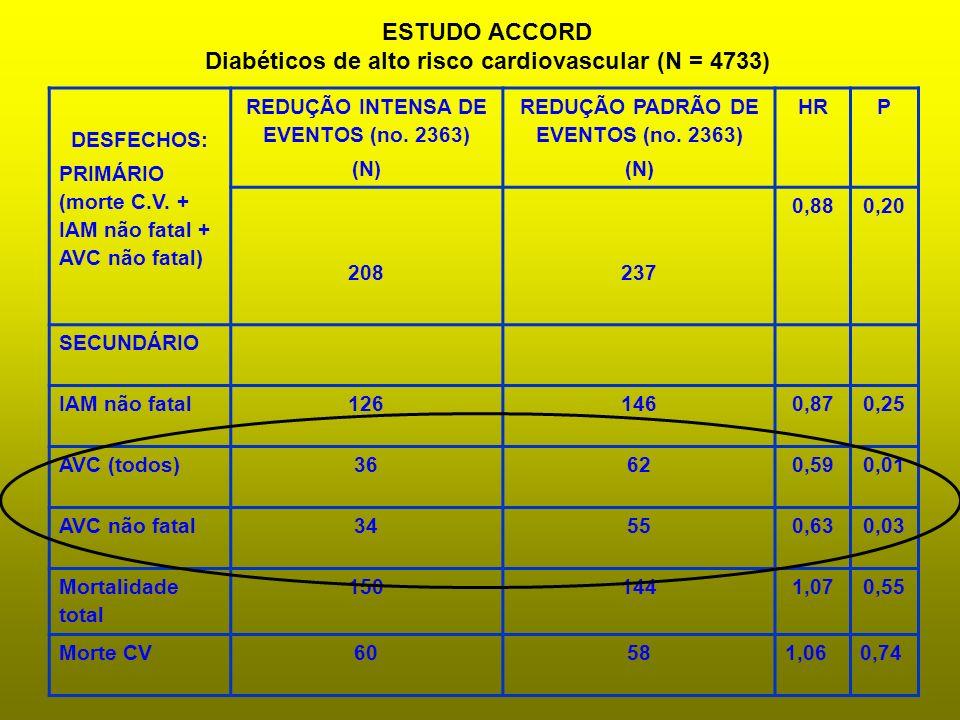 DESFECHOS: PRIMÁRIO (morte C.V. + IAM não fatal + AVC não fatal) REDUÇÃO INTENSA DE EVENTOS (no. 2363) (N) REDUÇÃO PADRÃO DE EVENTOS (no. 2363) (N) HR
