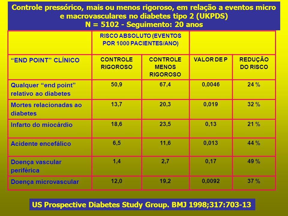 RISCO ABSOLUTO (EVENTOS POR 1000 PACIENTES/ANO) END POINT CLÍNICO CONTROLE RIGOROSO CONTROLE MENOS RIGOROSO VALOR DE P REDUÇÃO DO RISCO Qualquer end p