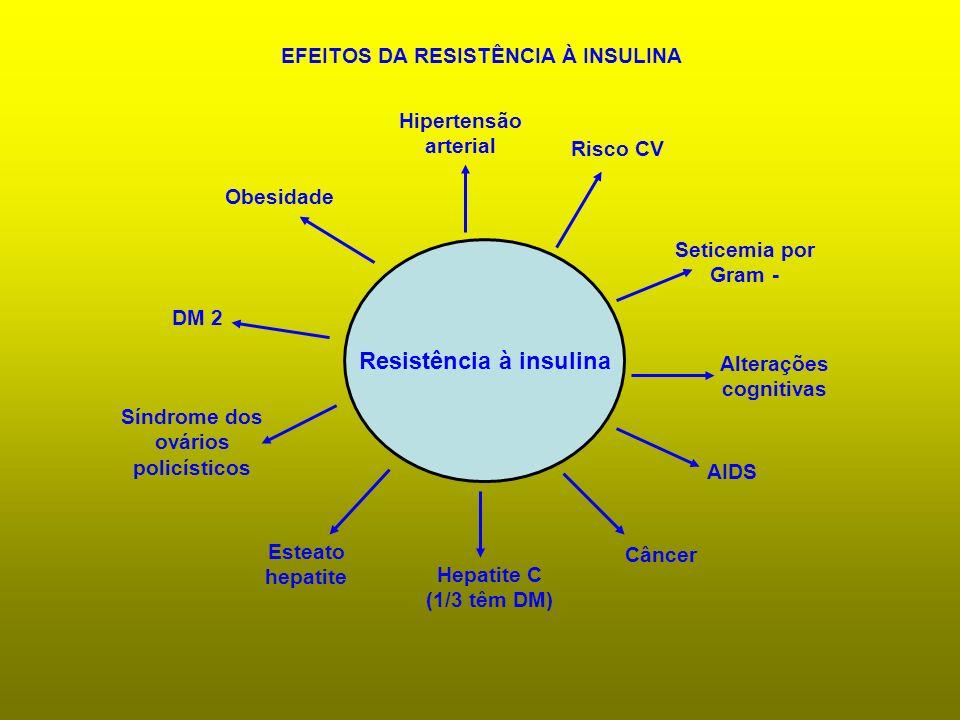Resistência à insulina Risco CV Seticemia por Gram - Alterações cognitivas AIDS Câncer Hepatite C (1/3 têm DM) Esteato hepatite Síndrome dos ovários p