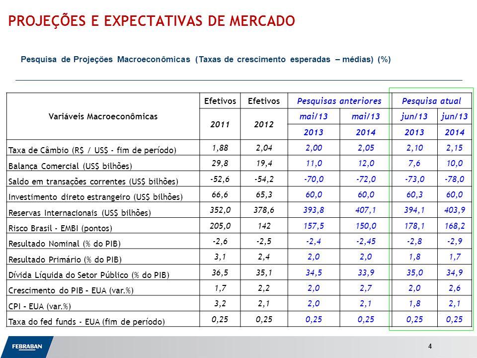 Apresentação ao Senado PROJEÇÕES E EXPECTATIVAS DE MERCADO Pesquisa de Projeções Macroeconômicas (Taxas de crescimento esperadas – médias) (%) 4 Variá