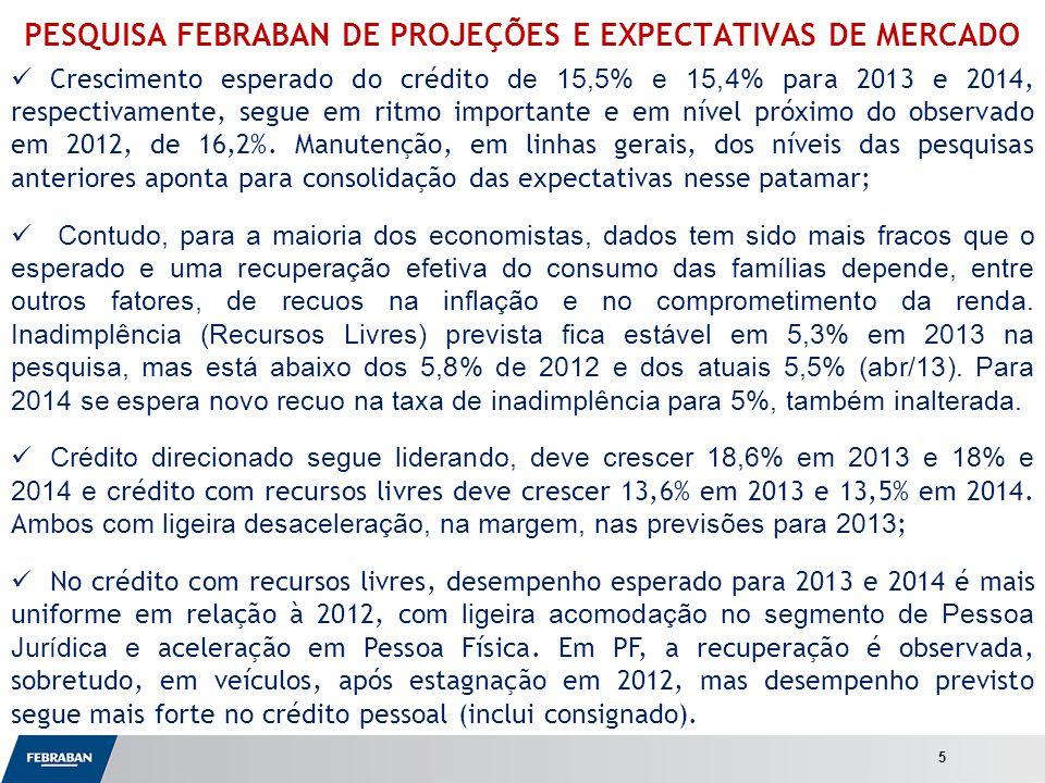 Apresentação ao Senado PESQUISA FEBRABAN DE PROJEÇÕES E EXPECTATIVAS DE MERCADO Crescimento esperado do crédito de 15,5% e 15,4% para 2013 e 2014, res
