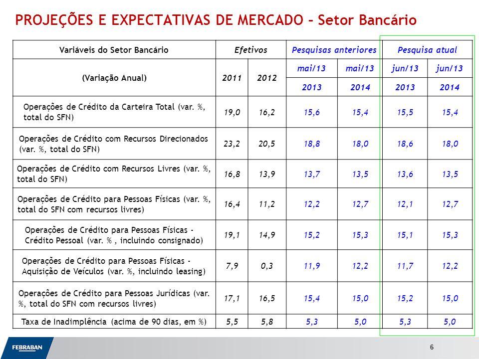 Apresentação ao Senado PROJEÇÕES E EXPECTATIVAS DE MERCADO – Setor Bancário 6 Variáveis do Setor BancárioEfetivosPesquisas anterioresPesquisa atual (V