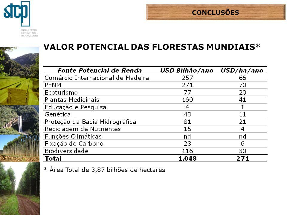 CONCLUSÕES VALOR POTENCIAL DAS FLORESTAS MUNDIAIS* * Área Total de 3,87 bilhões de hectares