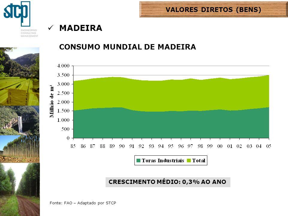 Fonte: FAO – Adaptado por STCP MADEIRA CONSUMO MUNDIAL DE MADEIRA INDUSTRIAL CRESCIMENTO MÉDIO Toras para PMR: 1,7% ao ano Toras para PMS: 0,6% ao ano VALORES DIRETOS DAS FLORESTAS VALORES DIRETOS (BENS)