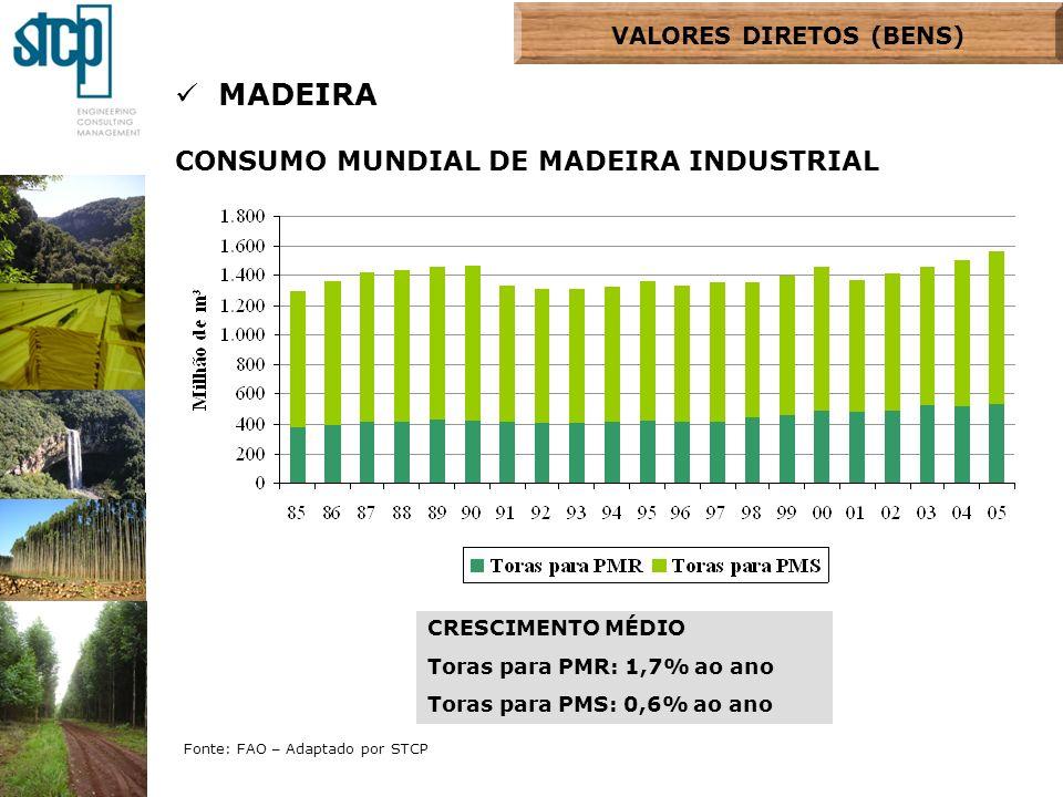 Fonte: FAO – Adaptado por STCP MADEIRA CONSUMO MUNDIAL DE MADEIRA INDUSTRIAL CRESCIMENTO MÉDIO Toras para PMR: 1,7% ao ano Toras para PMS: 0,6% ao ano