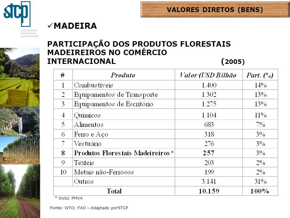 MADEIRA PARTICIPAÇÃO DOS PRODUTOS FLORESTAIS MADEIREIROS NO COMÉRCIO INTERNACIONAL ( 2005) Fonte: WTO; FAO – Adaptado porSTCP * Inclui PMVA VALORES DI