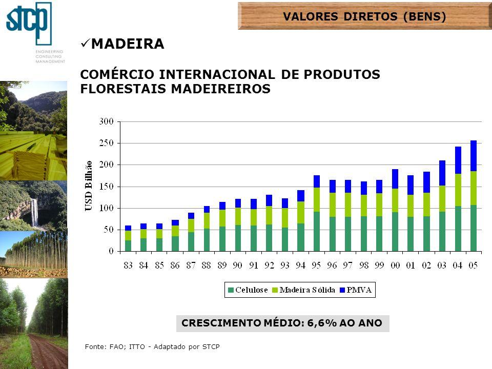 MADEIRA COMÉRCIO INTERNACIONAL DE PRODUTOS FLORESTAIS MADEIREIROS CRESCIMENTO MÉDIO: 6,6% AO ANO Fonte: FAO; ITTO - Adaptado por STCP VALORES DIRETOS