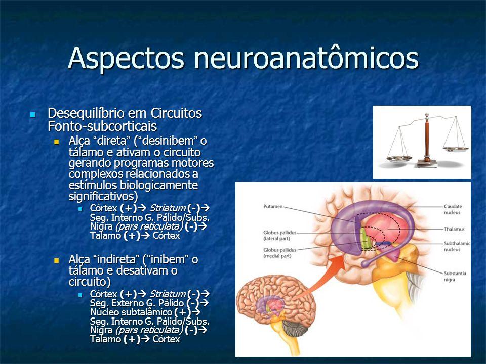 Aspectos neuroanatômicos Desequilíbrio em Circuitos Fonto-subcorticais Desequilíbrio em Circuitos Fonto-subcorticais Alça direta ( desinibem o tálamo
