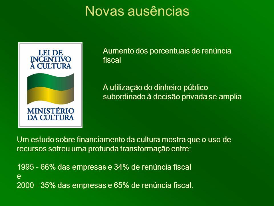 Um estudo sobre financiamento da cultura mostra que o uso de recursos sofreu uma profunda transformação entre: 1995 - 66% das empresas e 34% de renúnc