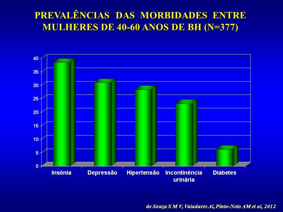 PREVALÊNCIAS DAS MORBIDADES ENTRE MULHERES DE 40-60 ANOS DE BH (N=377)