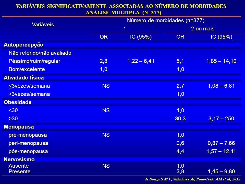 Variáveis Número de morbidades (n=377) 1 2 ou mais OR IC (95%) OR Autopercepção Não referido/não avaliado Péssimo/ruim/regular2,8 1,22 – 6,41 5,1 1,85