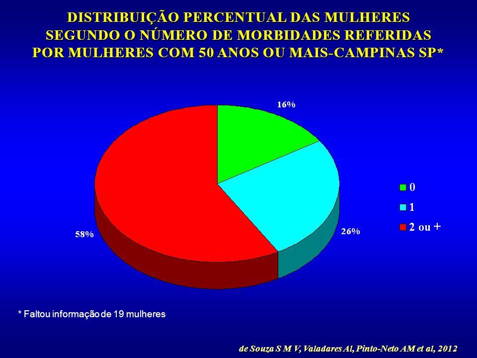 * Faltou informação de 19 mulheres de Souza S M V, Valadares Al, Pinto-Neto AM et al, 2012