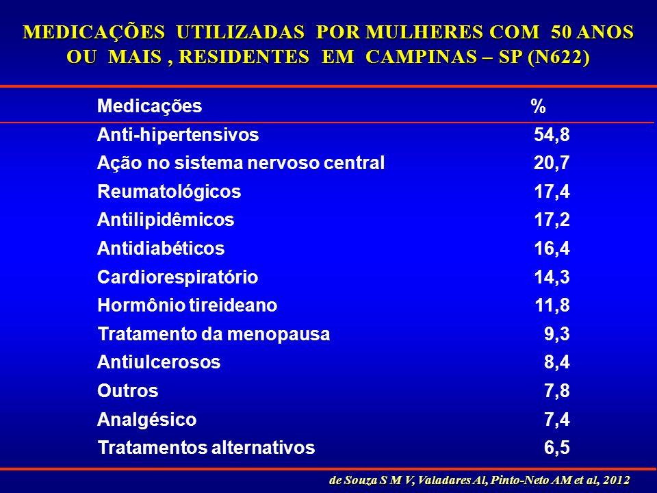 Medicações% Anti-hipertensivos54,8 Ação no sistema nervoso central20,7 Reumatológicos17,4 Antilipidêmicos17,2 Antidiabéticos16,4 Cardiorespiratório14,