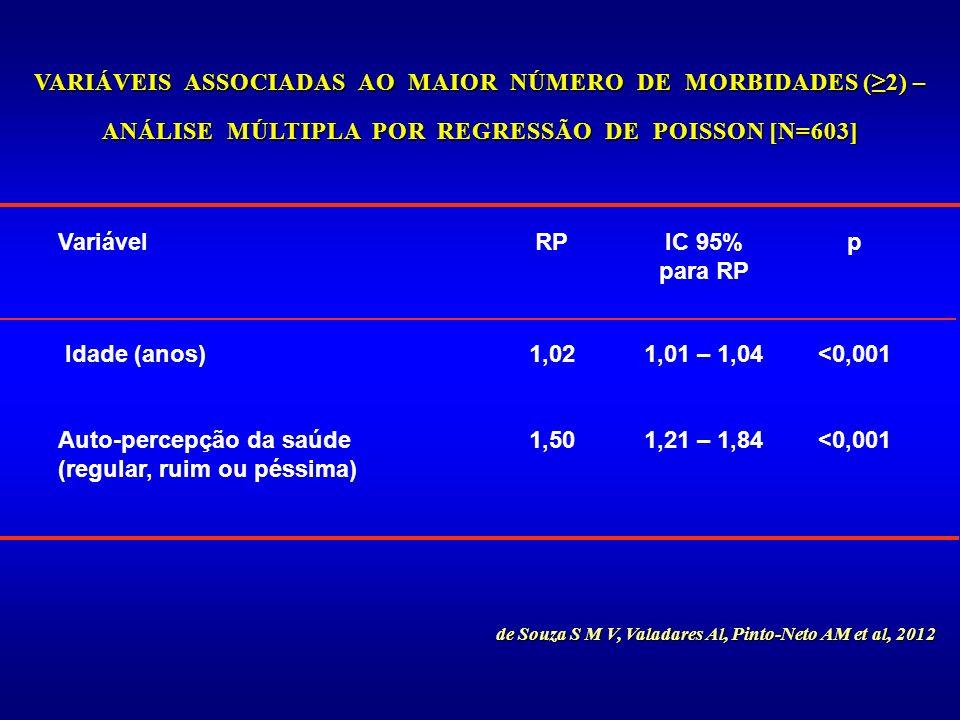 <0,0011,21 – 1,841,50Auto-percepção da saúde (regular, ruim ou péssima) <0,0011,01 – 1,041,02 Idade (anos) pIC 95% para RP RPVariável de Souza S M V,