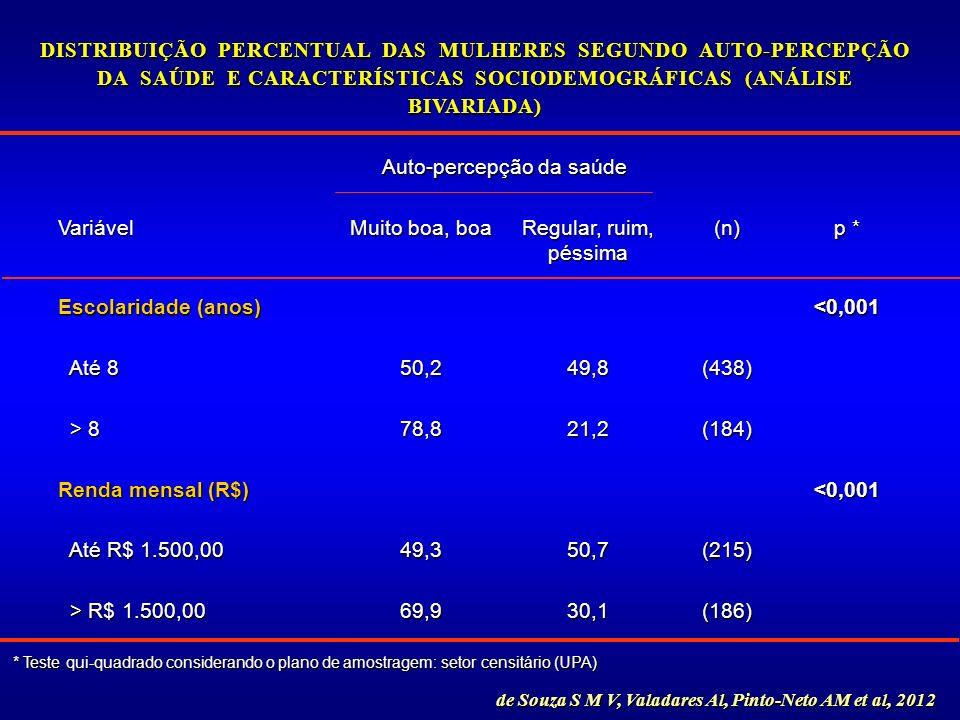 Auto-percepção da saúde Variável Muito boa, boa Regular, ruim, péssima (n) p * Escolaridade (anos) <0,001 Até 8 Até 850,249,8(438) > 8 > 878,821,2(184