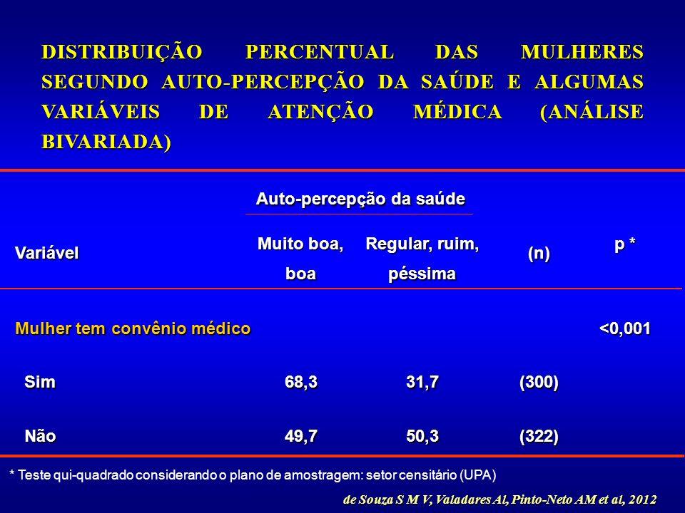 (322)50,349,7 Não Não (300)31,768,3 Sim Sim <0,001 Mulher tem convênio médico p * (n) Regular, ruim, péssima Muito boa, boaVariável Auto-percepção da