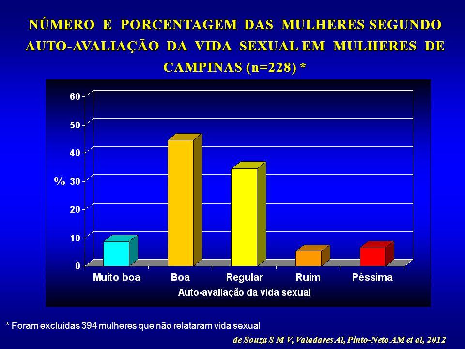 * Foram excluídas 394 mulheres que não relataram vida sexual de Souza S M V, Valadares Al, Pinto-Neto AM et al, 2012