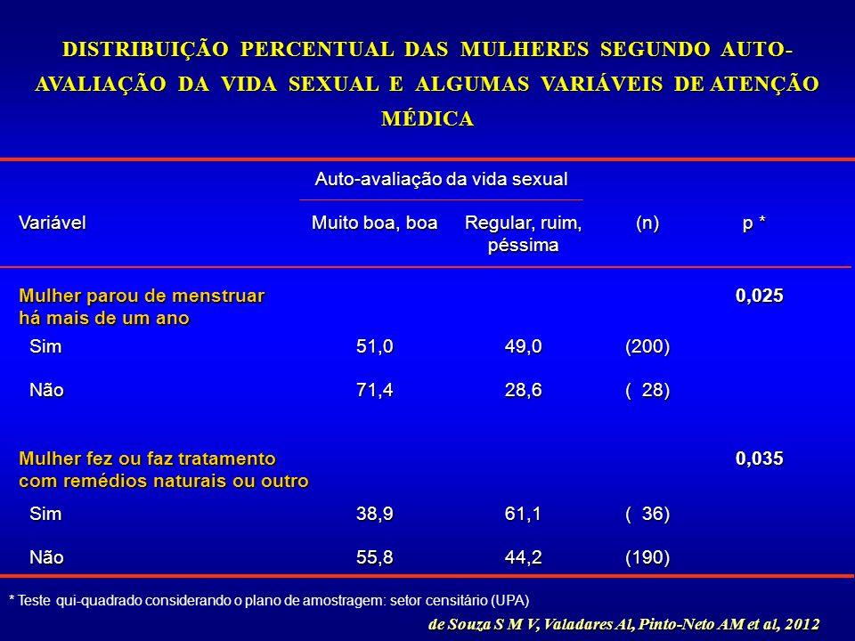 (190)44,255,8 Não Não ( 36) 61,138,9 Sim Sim 0,035 0,035 Mulher fez ou faz tratamento com remédios naturais ou outro ( 28) 28,671,4 Não Não (200)49,05