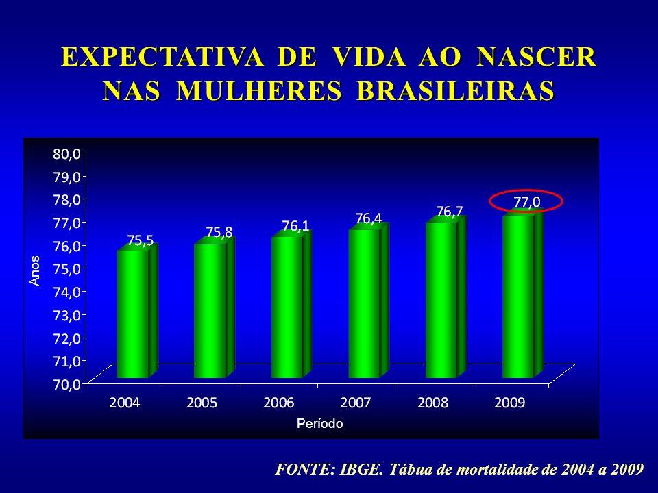 FONTE: IBGE. Tábua de mortalidade de 2004 a 2009 Período Anos