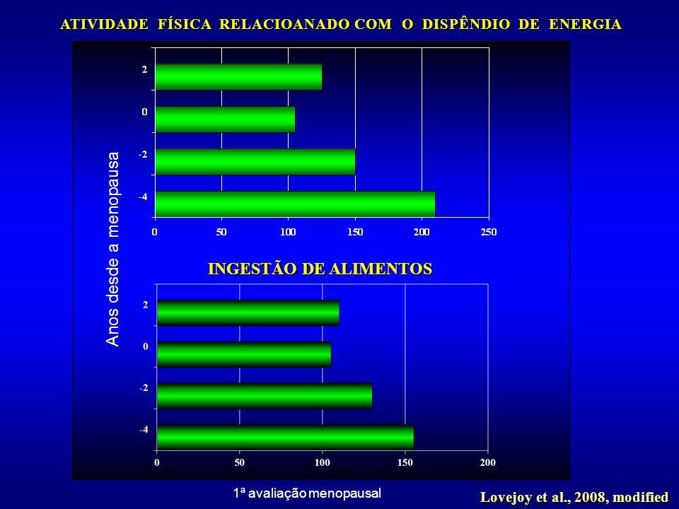 INGESTÃO DE ALIMENTOS Anos desde a menopausa 1ª avaliação menopausal Lovejoy et al., 2008, modified