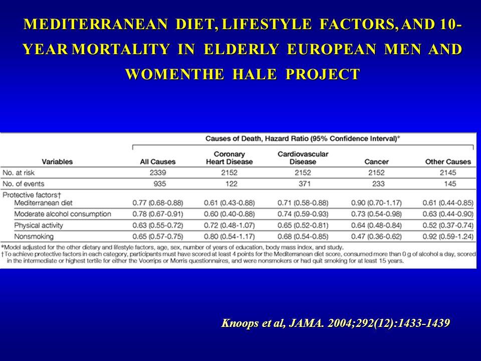 Knoops et al, JAMA. 2004;292(12):1433-1439