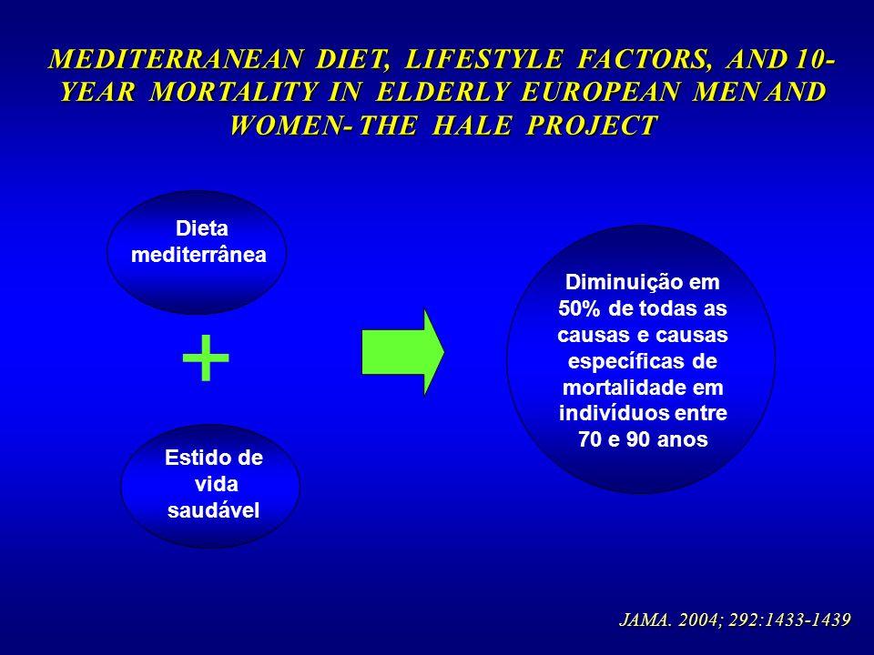 JAMA. 2004; 292:1433-1439 Dieta mediterrânea Estido de vida saudável Diminuição em 50% de todas as causas e causas específicas de mortalidade em indiv