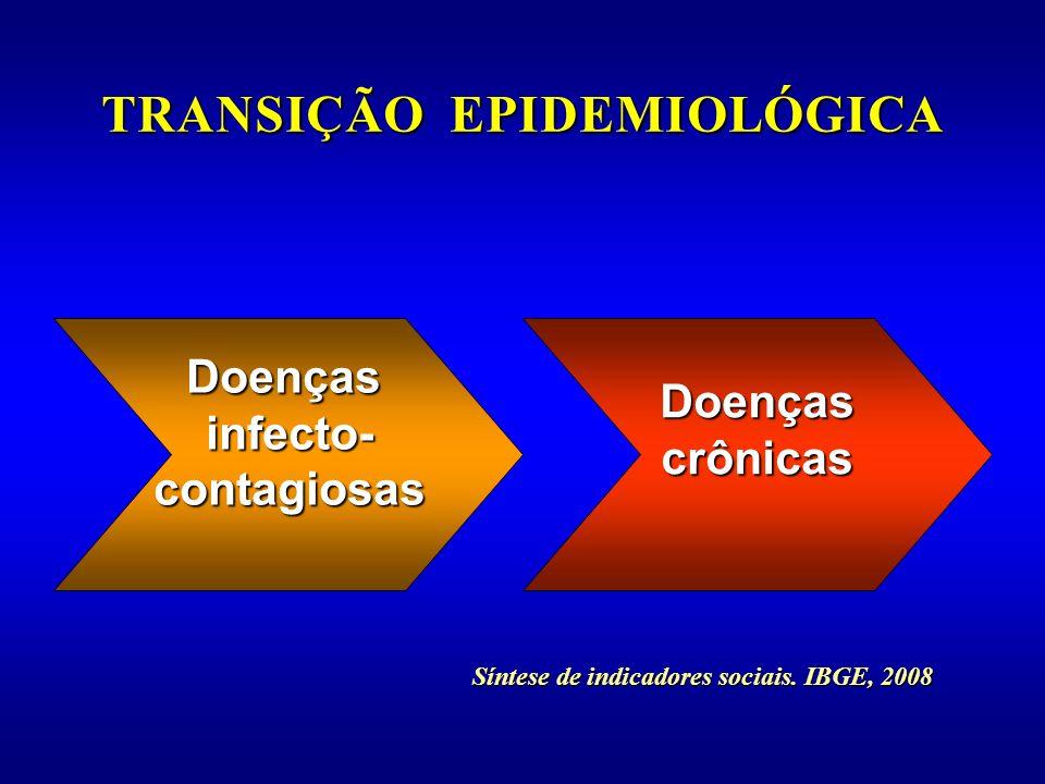 Síntese de indicadores sociais. IBGE, 2008 Doençasinfecto-contagiosas Doençascrônicas