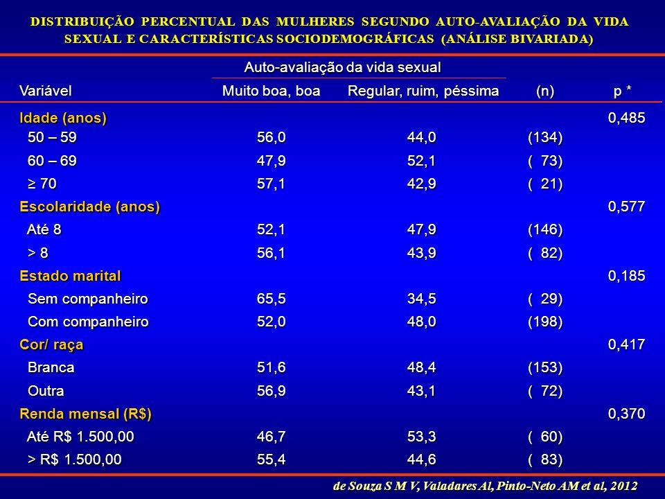 ( 83) 44,655,4 > R$ 1.500,00 > R$ 1.500,00 ( 60) 53,346,7 Até R$ 1.500,00 Até R$ 1.500,00 0,370 0,370 Renda mensal (R$) ( 72) 43,156,9 Outra Outra (15