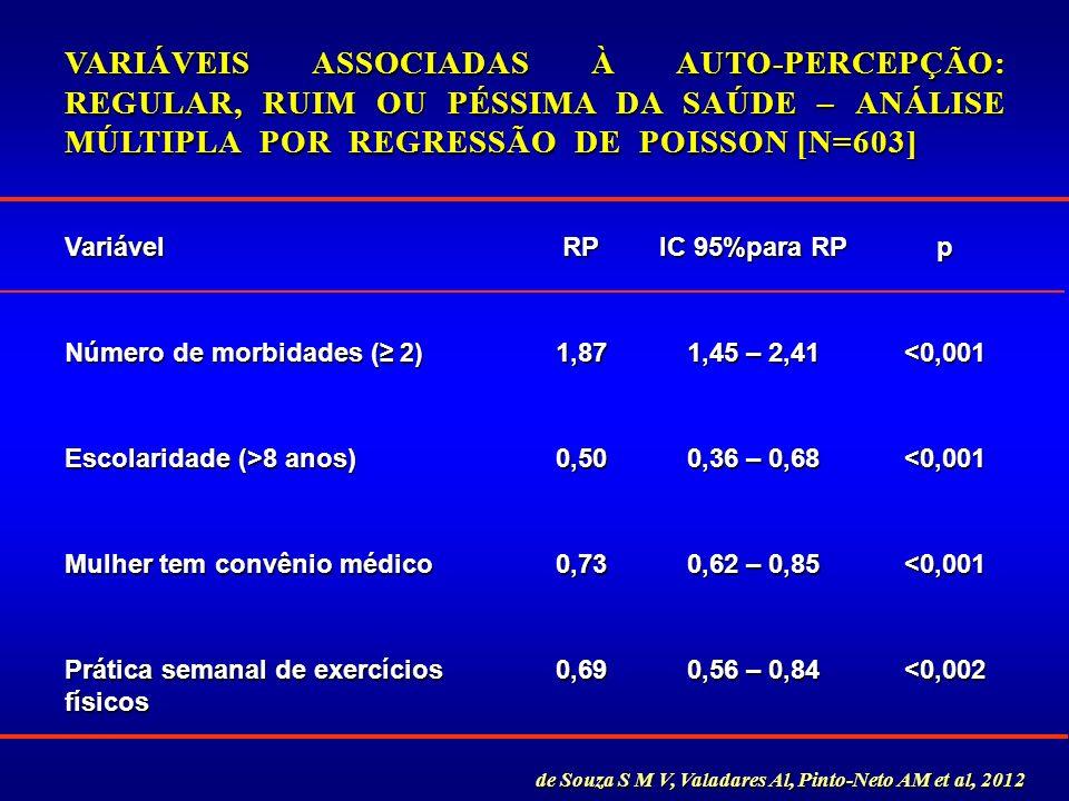 VariávelRP IC 95%para RP p Número de morbidades ( 2) 1,87 1,45 – 2,41 <0,001 Escolaridade (>8 anos) 0,50 0,36 – 0,68 <0,001 Mulher tem convênio médico
