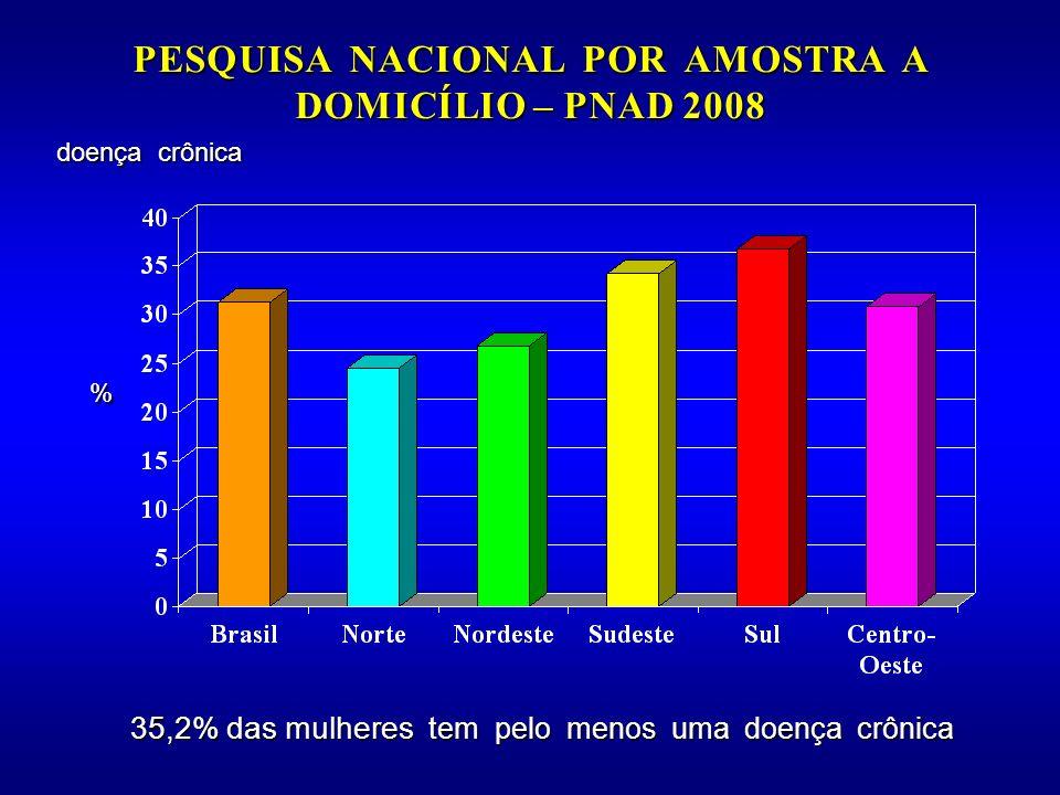 35,2% das mulheres tem pelo menos uma doença crônica 35,2% das mulheres tem pelo menos uma doença crônica doença crônica %