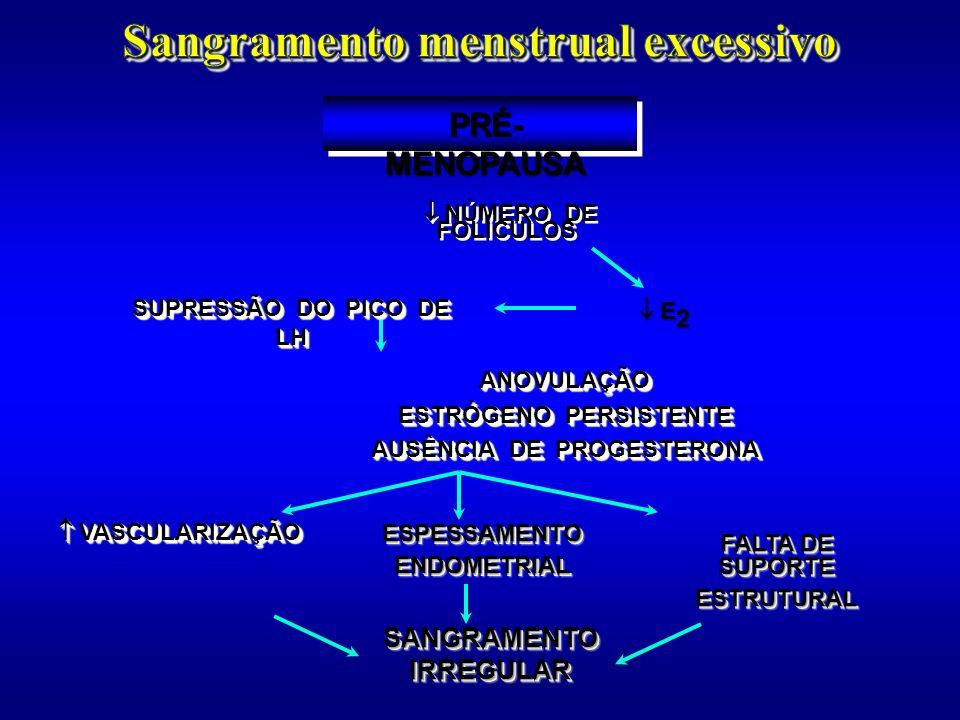 PRÉ- MENOPAUSA SANGRAMENTO IRREGULAR VASCULARIZAÇÃO VASCULARIZAÇÃO ESPESSAMENTOENDOMETRIALESPESSAMENTOENDOMETRIAL FALTA DE SUPORTE ESTRUTURAL ESTRUTUR