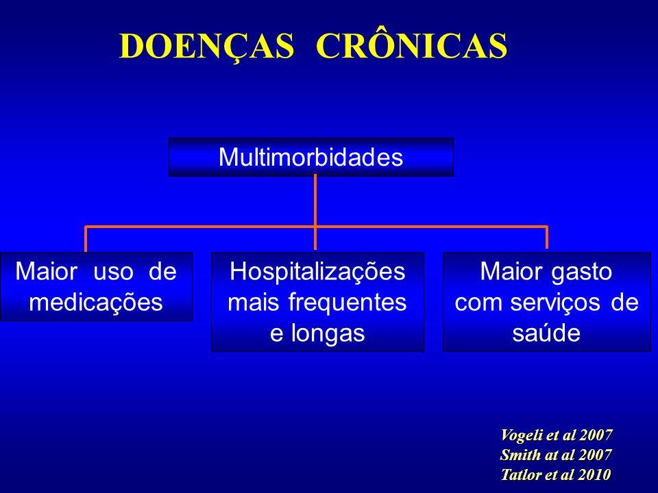 Vogeli et al 2007 Smith at al 2007 Tatlor et al 2010 DOENÇAS CRÔNICAS Multimorbidades Maior uso de medicações Hospitalizações mais frequentes e longas