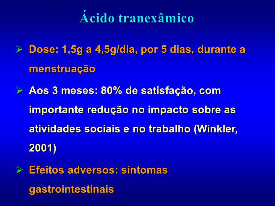 Dose: 1,5g a 4,5g/dia, por 5 dias, durante a menstruação Dose: 1,5g a 4,5g/dia, por 5 dias, durante a menstruação Aos 3 meses: 80% de satisfação, com
