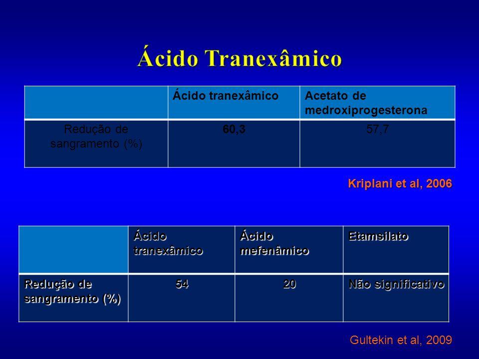 Ácido tranexâmicoAcetato de medroxiprogesterona Redução de sangramento (%) 60,357,7 Kriplani et al, 2006 Ácido tranexâmico Ácido mefenâmico Etamsilato