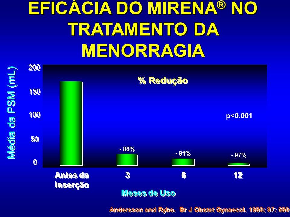 EFICÁCIA DO MIRENA ® NO TRATAMENTO DA MENORRAGIA Meses de Uso Média da PSM (mL) Andersson and Rybo. Br J Obstet Gynaecol. 1990; 97: 690-4 p<0.001 0 0