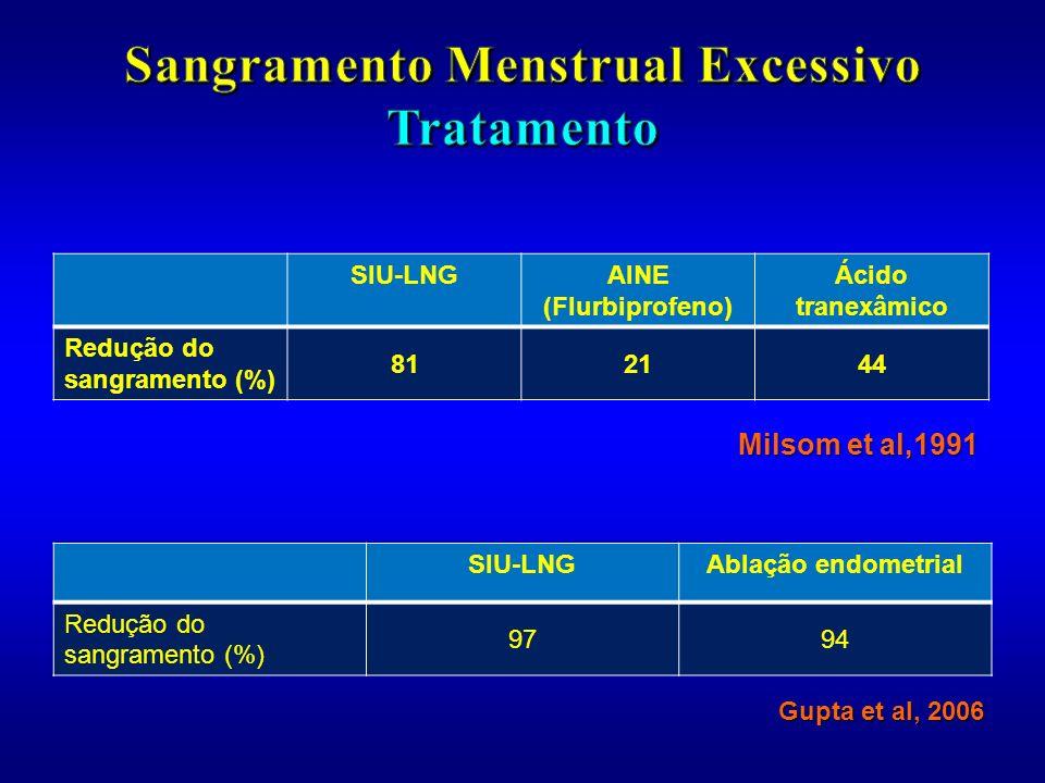 SIU-LNGAINE (Flurbiprofeno) Ácido tranexâmico Redução do sangramento (%) 812144 Milsom et al,1991 SIU-LNGAblação endometrial Redução do sangramento (%